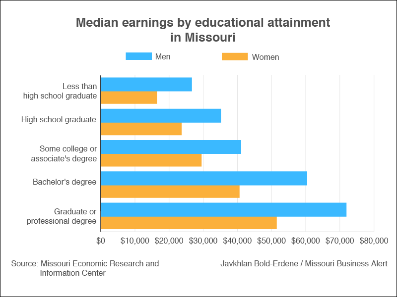 CHART: A look at earnings, occupations for women in Missouri's workforce –  Missouri Business Alert
