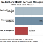 Thinking about going into the healthcare industry? Consider becoming a  Health Services Manager – The Paralegal Institute