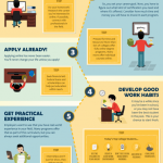 How to Empower Your Career - Step-by-Step   Visual.ly