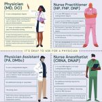 It's Okay to Ask For a Physician - Authentic Medicine