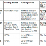 Research Grants – Graduate and Professional Student Association