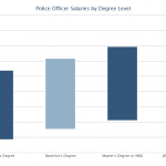 police officer salary with bachelor's degree – College Learners