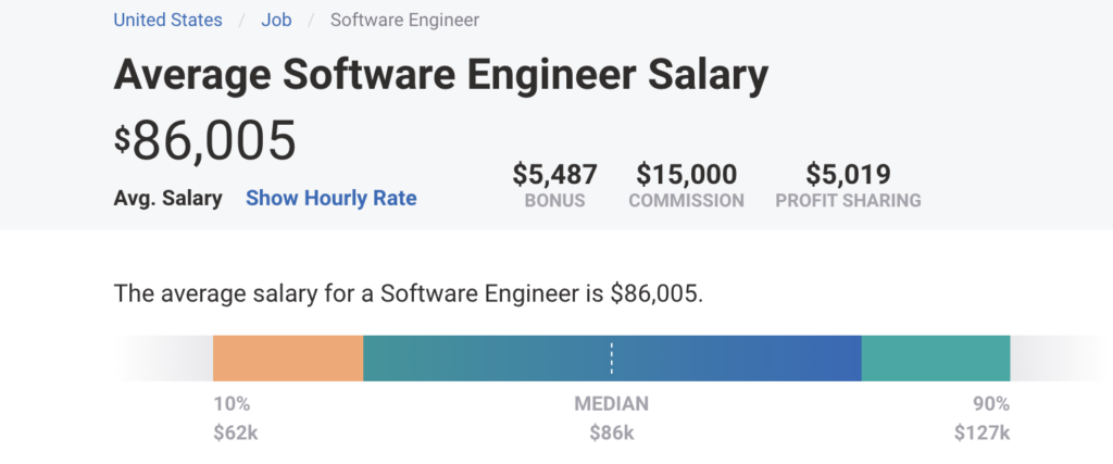 Computer science major salary: Stats and how to negotiate higher - Pathrise  Resources