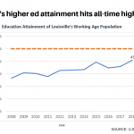 Postsecondary degrees in Louisville at highest levels yet