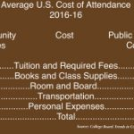 Before College: Why Begin At A Community College?   College Affordability  Solutions