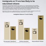 Study: Immigrant TV Characters Portrayed as Criminals and Less Educated –  The Hollywood Reporter