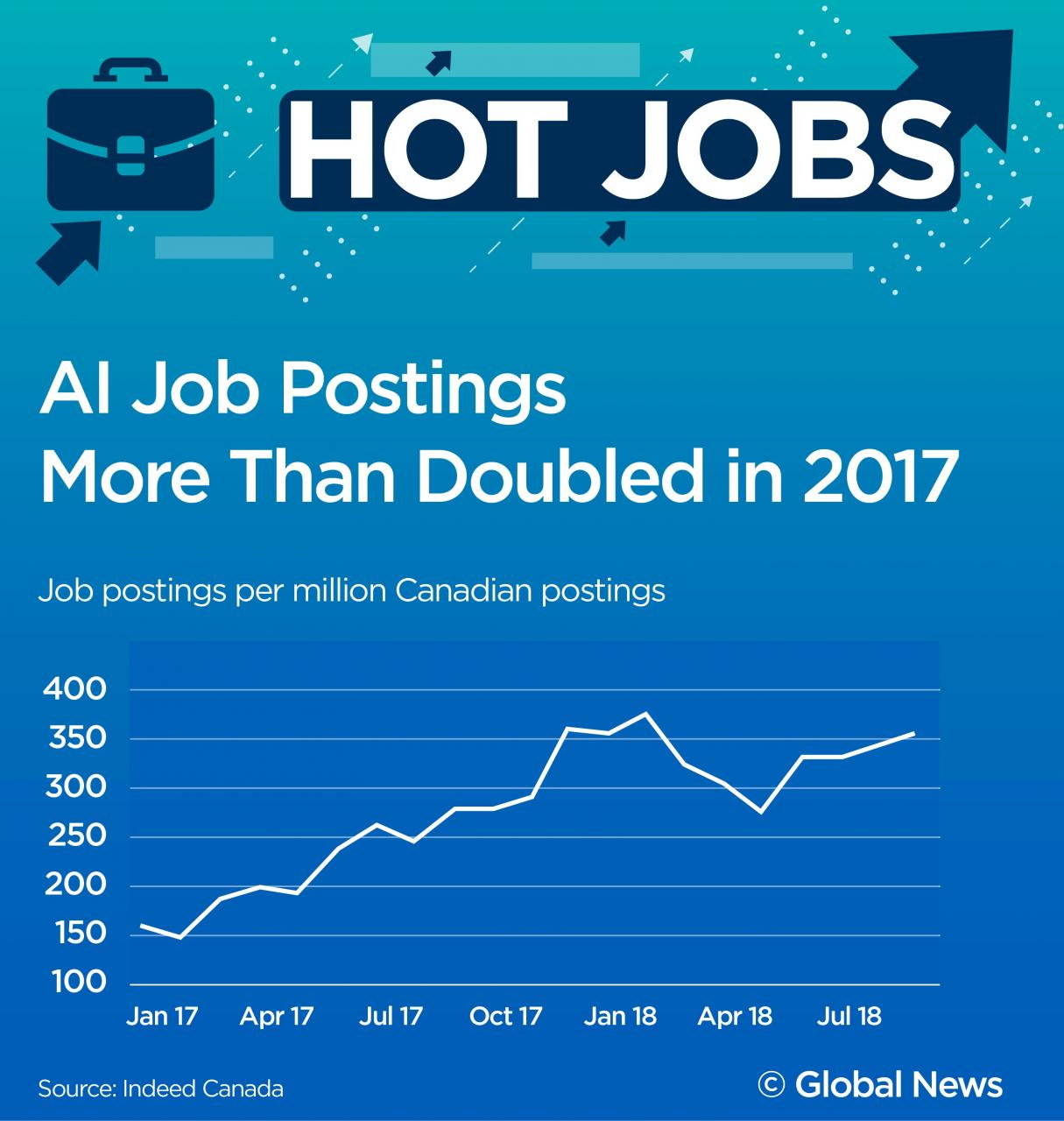Hot Jobs: The $100K entry-level job you can get here in Canada - National |  Globalnews.ca