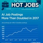 Hot Jobs: The 0K entry-level job you can get here in Canada - National    Globalnews.ca