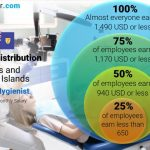 Dental Hygienist Average Salary in Turks and Caicos Islands 2021 - The  Complete Guide
