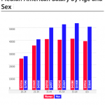Median Income By Age And Sex In America - Financial Samurai