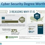 NTXISSACSC4 - What Should a College Information or Cyber Security Pro…