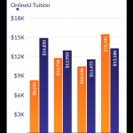 Most Affordable Online Colleges & Degrees 2021 | OnlineU