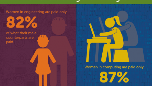 Average salary in the computer science field: – Coding