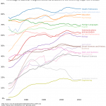 Percentage of Bachelor's degrees conferred to women, by major (1970-2012)    Dr. Randal S. Olson