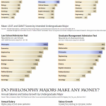 Philosophers Don't Get Much Respect, But Their Earnings Don't Suck |  FiveThirtyEight