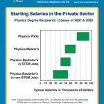 What Can You Do with a Physics Degree? – Finance & Career