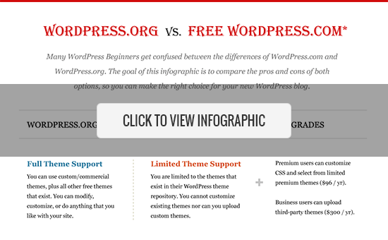 WordPress.com vs WordPress.org – Which is Better? (Pros and Cons)