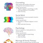 Types of Psychology & Career Options - What Works for You?