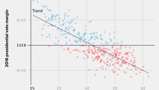 White Voters Without A Degree Remained Staunchly Republican In 2018 |  FiveThirtyEight