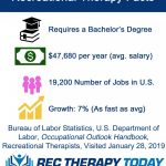 Rec Therapy Info Graphics | Rec Therapy Today®