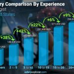 Biologist Average Salary in United States 2021 - The Complete Guide