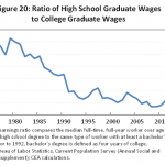 High school graduates are way worse off today than 40 years ago   Junction  Education