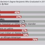 The California State University graduates with the most student debt – East  Bay Times