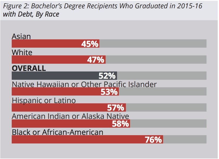 The CSU graduates with the most student debt