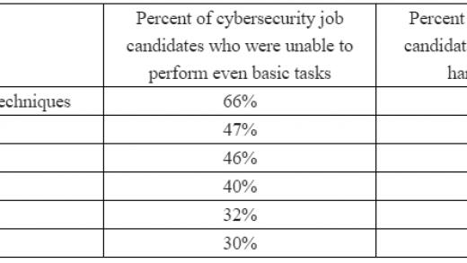 Thinking of a Cybersecurity Career? Read This – Krebs on Security