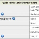 What Is the Average Web Developer Salary in 2021?