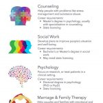 Types of Clinical Psychology Degrees