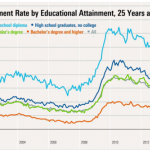 Value of a Bachelor's Degree – Data, Data, Everywhere; Nor Any Drop of  Wisdom