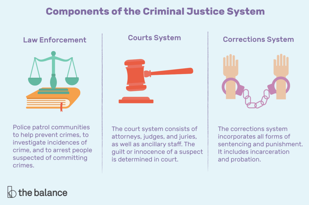 What Are Some Careers In Criminal Justice System